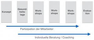 Prozess Betriebliche Gesundheitsförderung